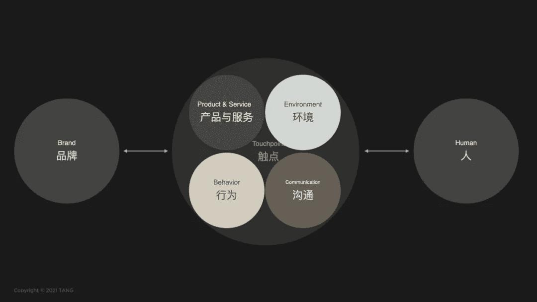 """""""欲练神功,但不愿自宫"""",消费品牌如何实现第二曲线?"""