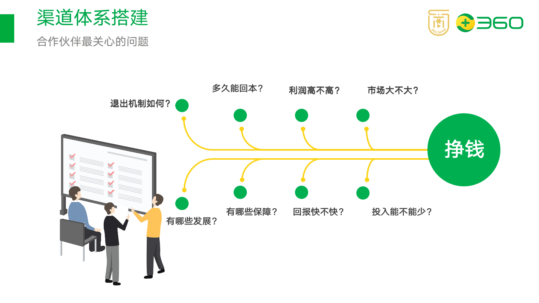 以在线教育项目为例,拆解如何搭建渠道分销体系