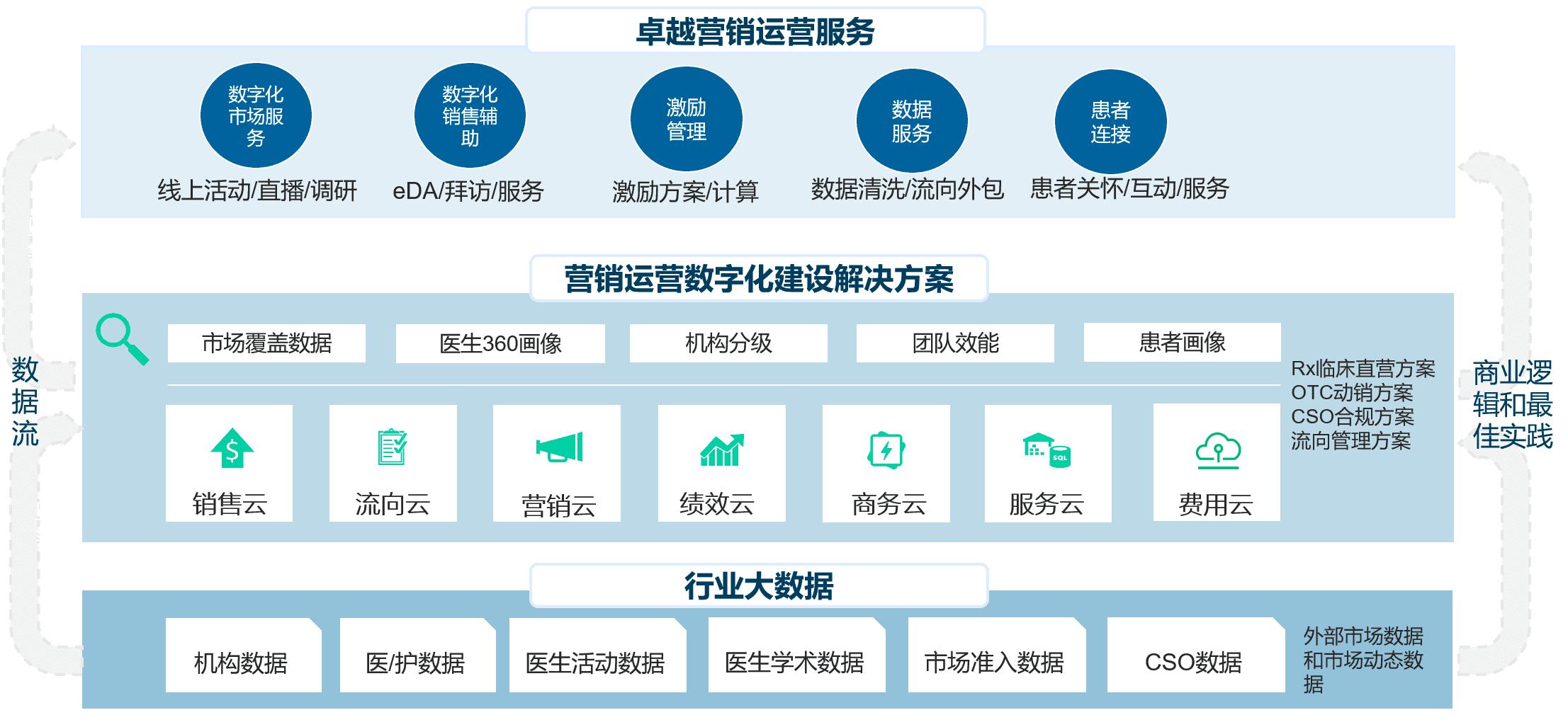 决策易赵祝维:从满足应用需求到服务业务目标,从SaaS服务商到业务合作伙伴 科创人