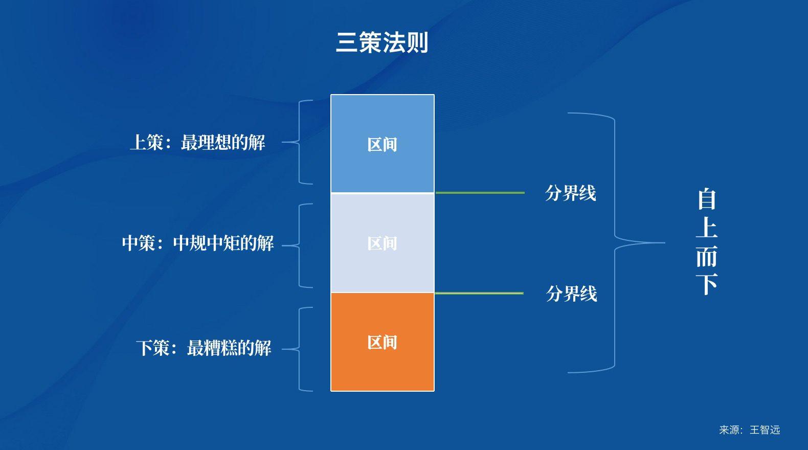 王智远:一套独立思考方法论