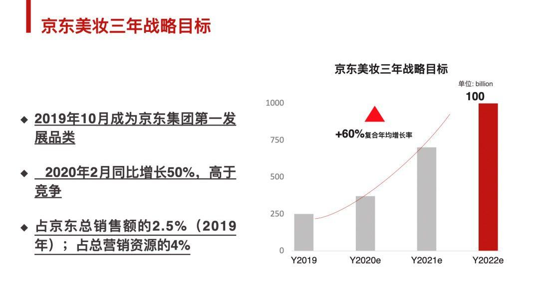 西斯廷GM(子公司)邓滨:京东是否能成为新的美妆渠道|楠开口