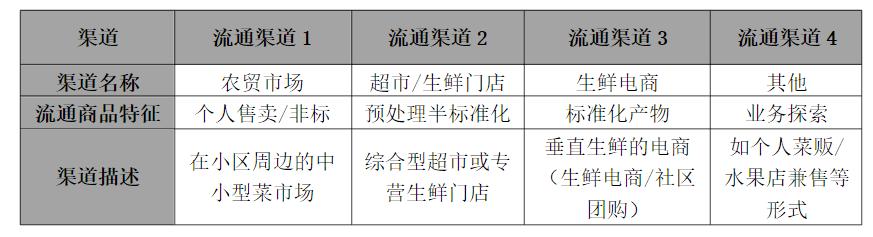 生鲜电商02:生鲜市场的兴起与成熟 三爷茶馆