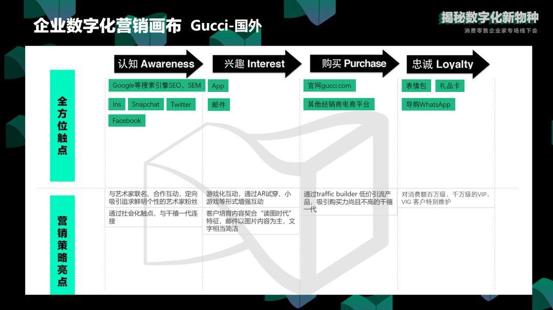 邹小困:率先迈向数字化的奢侈品Gucci,后来怎样了|增长黑盒Growthbox