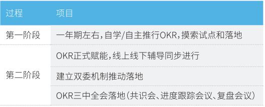 姚琼:因企制宜,探寻OKR实践本土化 培训杂志