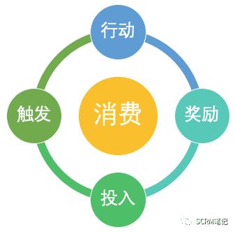 CRM主管应该了解的客户运营模型|SCRM笔记