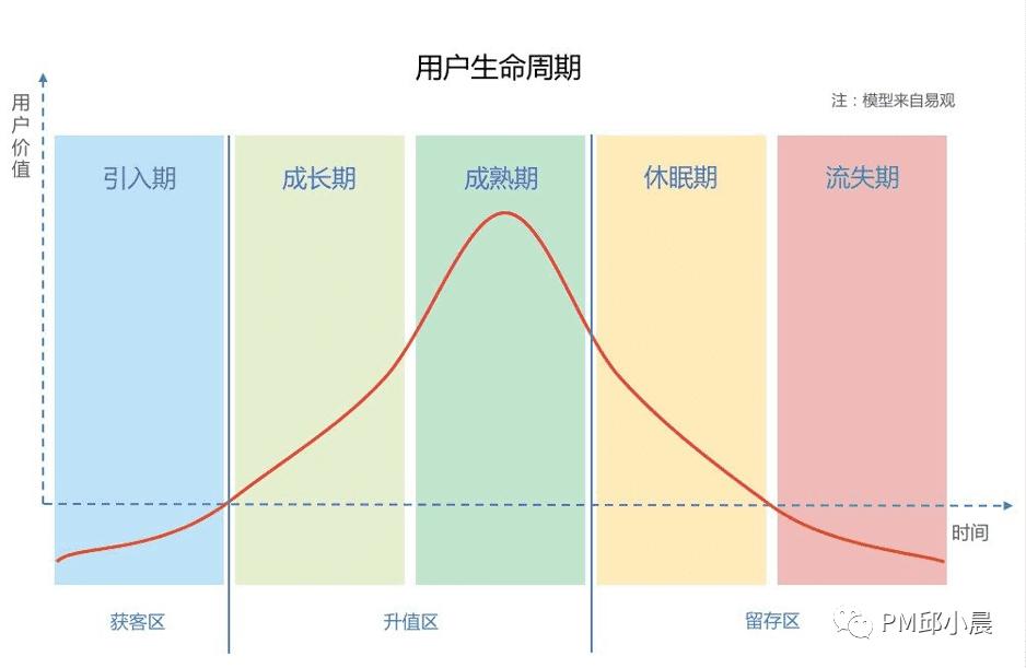 PM邱小晨:AARRR漏斗模型