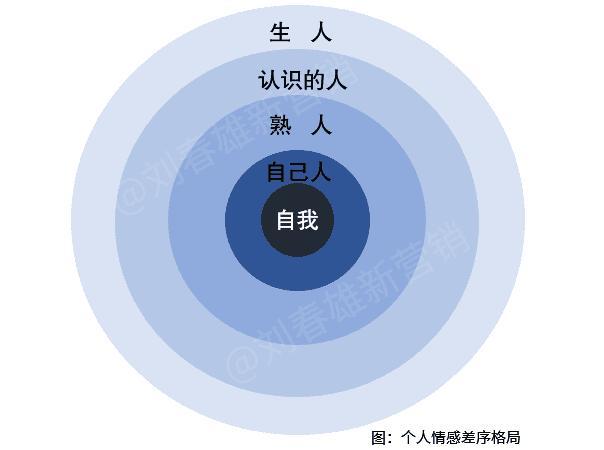 牛恩坤:圈层营销之圈层深分的基本点是关系