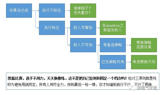 数据运营体系,该如何搭建|接地气学堂