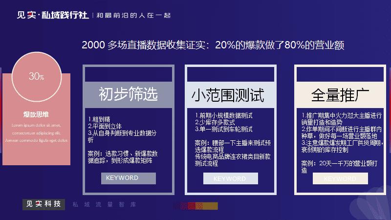 张晓博:女装品牌米兰茵,单月1500万销售规模的运营策略|见实