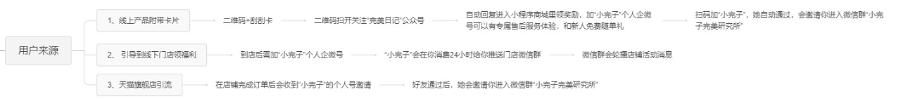 Mia苗苗:完美日记如何用企业微信玩转私域 野生运营社区