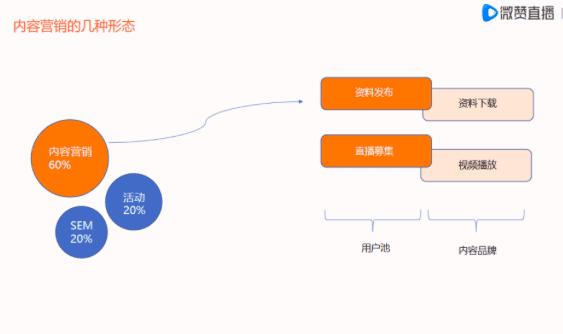 致趣百川CMO赵岩:B2B如何通过内容驱动增长|微赞