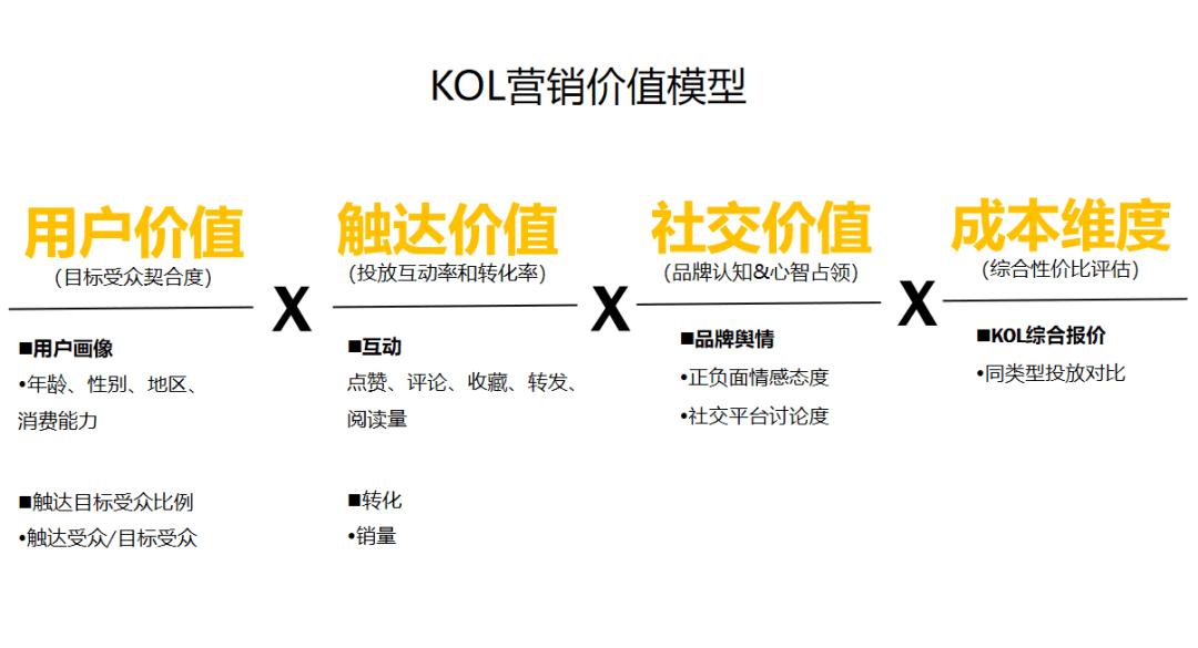 打爆口碑:3000万买来的KOL高转化投放3.0版|木兰姐