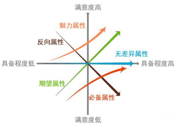 道叁:聊聊产品经理处理需求时的正确姿势|产品大秘籍