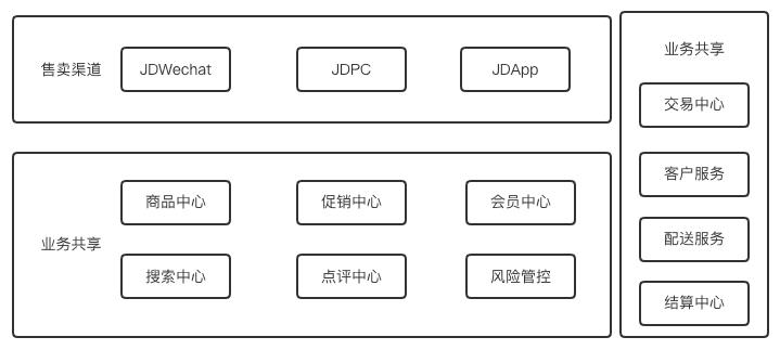 chenqi90:重新定义中台产品|PM龙门阵