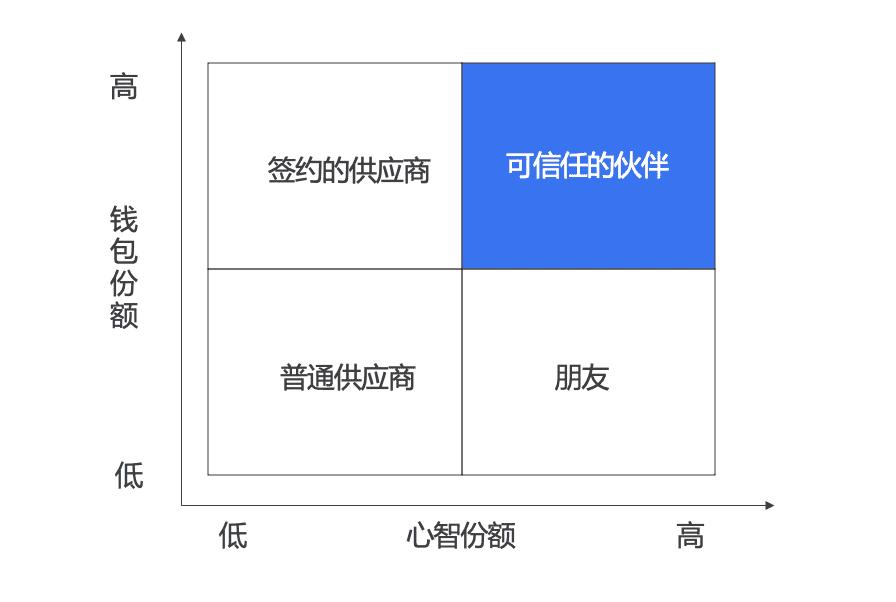 以客户思维重塑品牌营销模式 时光笔记簿
