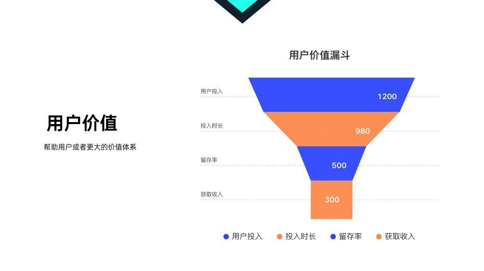 王秀琴:用户流失一直在,到底应该怎么办|产品有个洞