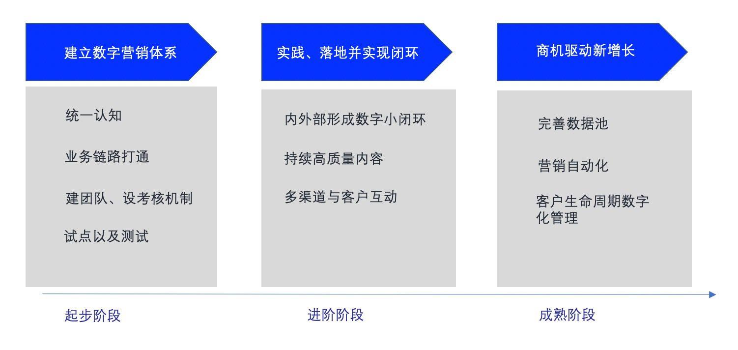 B2B数字营销的8个建议|时光笔记簿