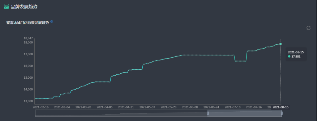 门店逼近18000家,蜜雪冰城的新增长曲线如何勾勒?