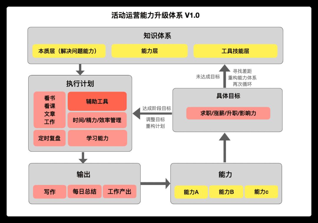 活动运营能力升级系统图