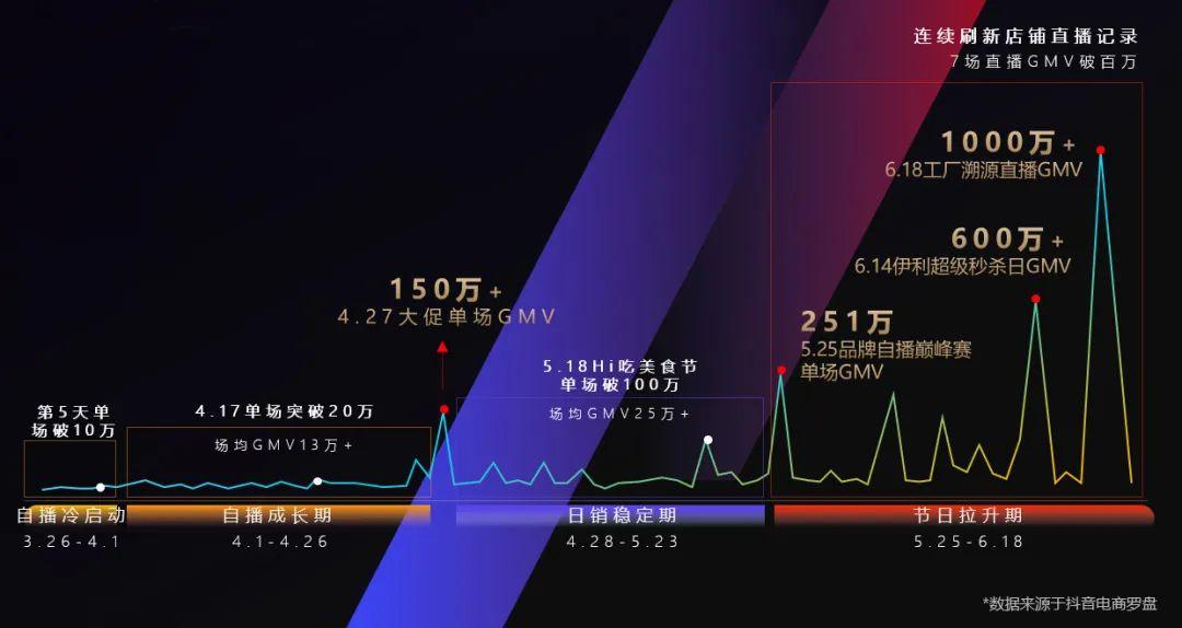 """万字拆解伊利:84天从0到千万GMV,巨头在抖音电商的""""快与慢"""""""