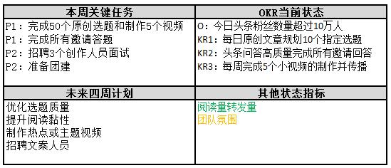 OKR工作法——一种实现目标落地的管理工具
