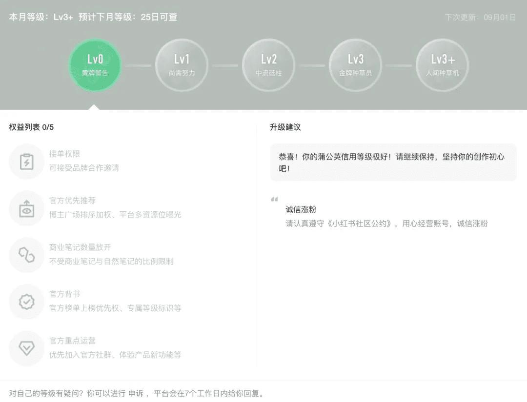 小红书蒲公英信用等级上线,Lv3级别不再受20%的商业比例限制
