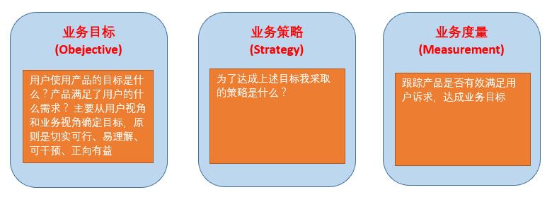 网易传媒数据指标体系建设实践