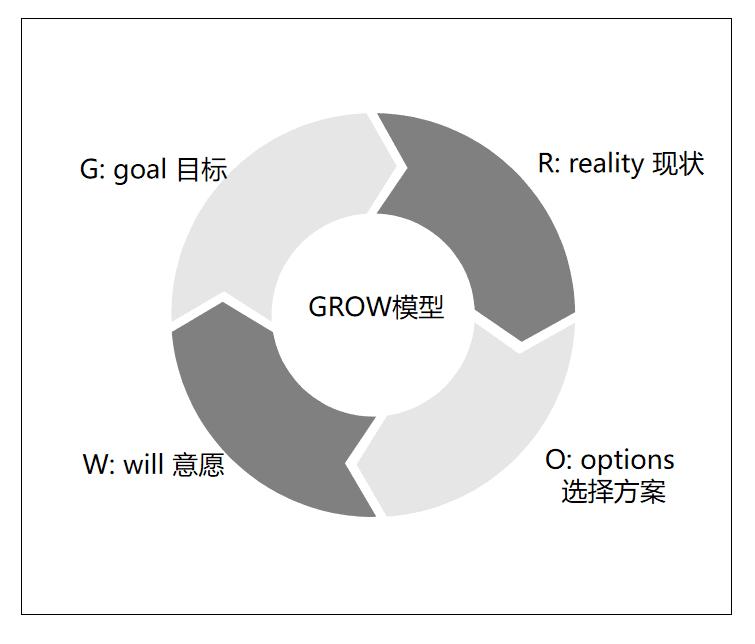职场上,如何使用GROW模型高效成长 猎头老王