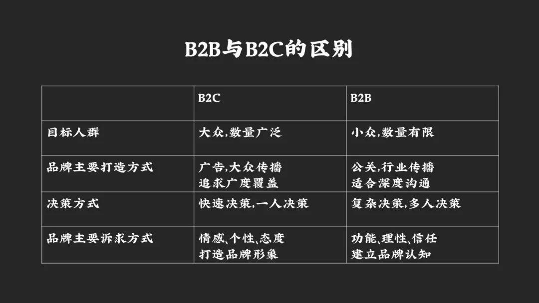 空手:B2B企业打造品牌的三种路径