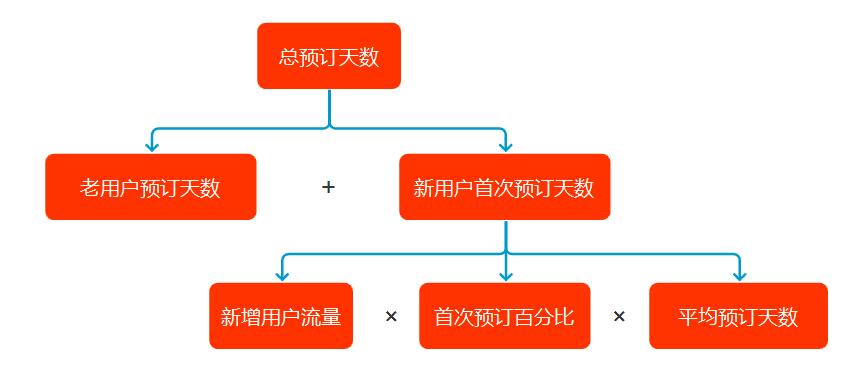 暖阳:增长运营 | 这三种增长模型,你了解哪个?