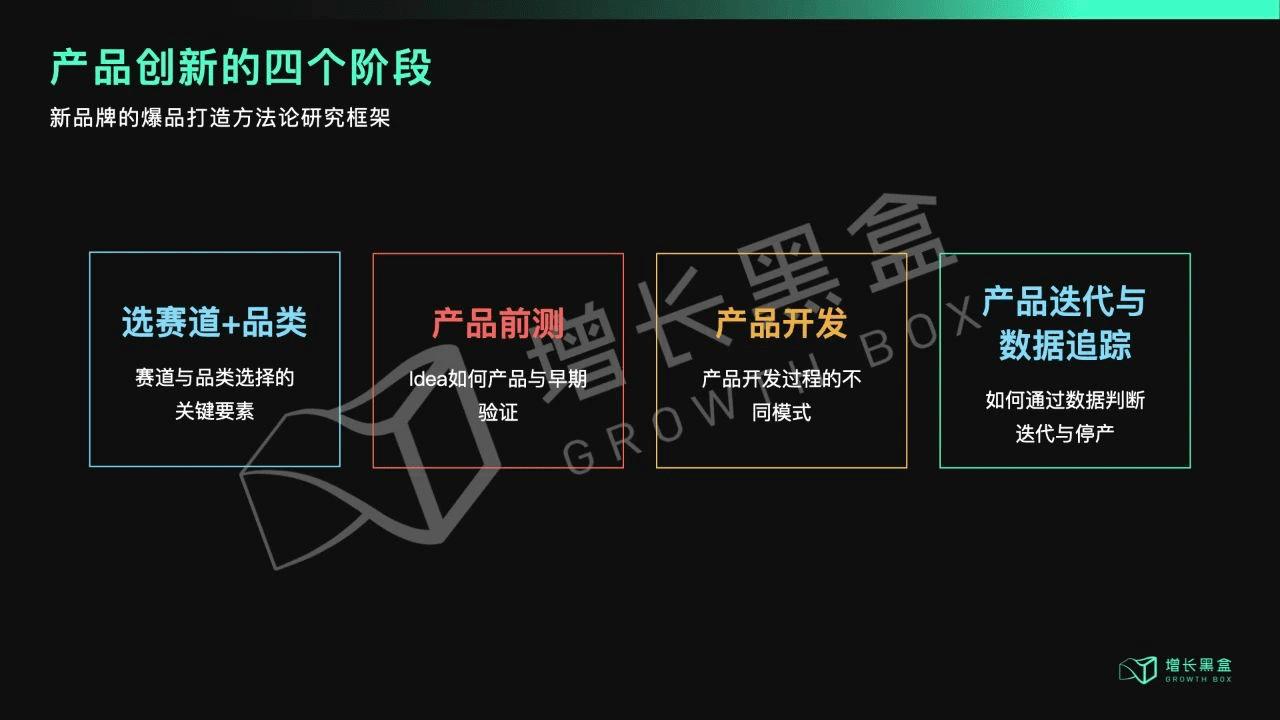 邹小困:新物种打造爆品,总共分几步 增长黑盒Growthbox