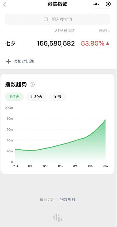 七夕营销新战场,奢侈品如何抓住线上消费者|出飒