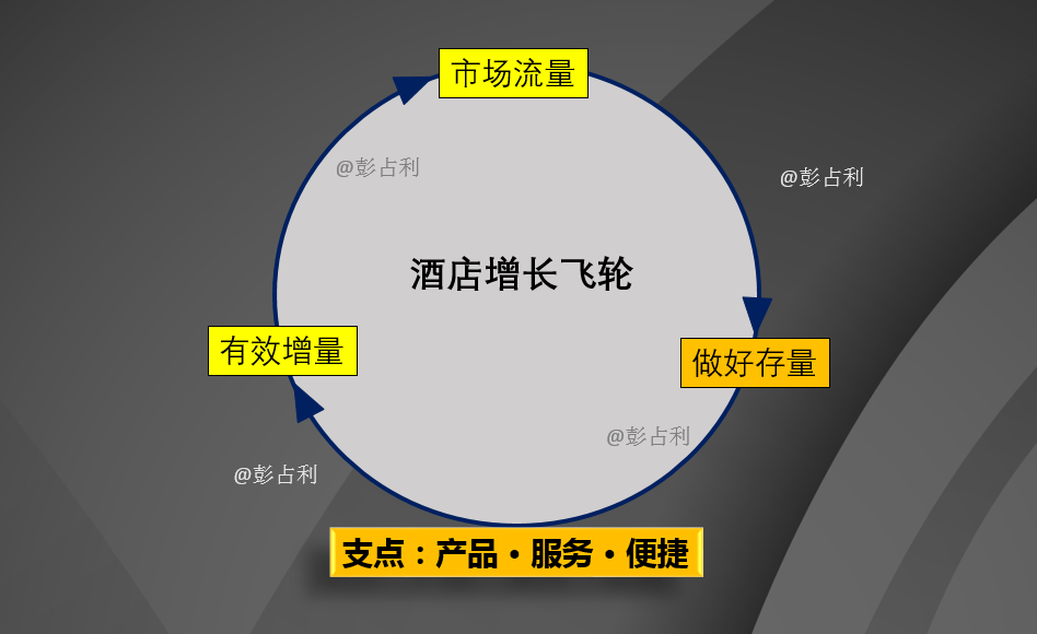 彭占利:酒店经营循环的增长飞轮