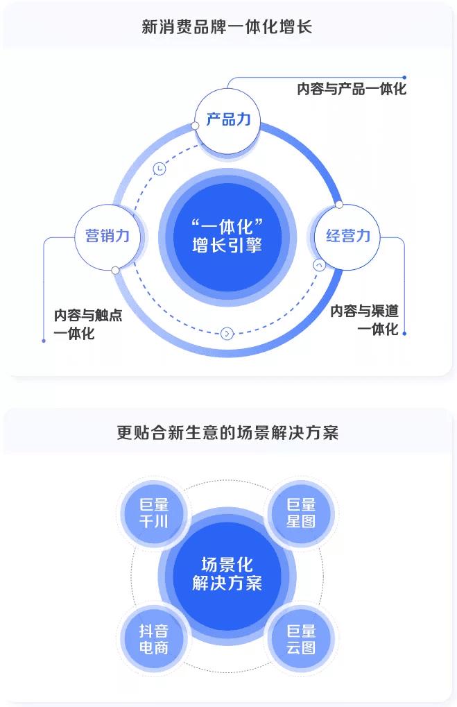 巨量引擎×凯度:step增长方法论,解码新消费品牌经营逻辑