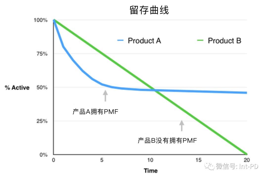 PMF 框架的 5 个步骤(2021 版)