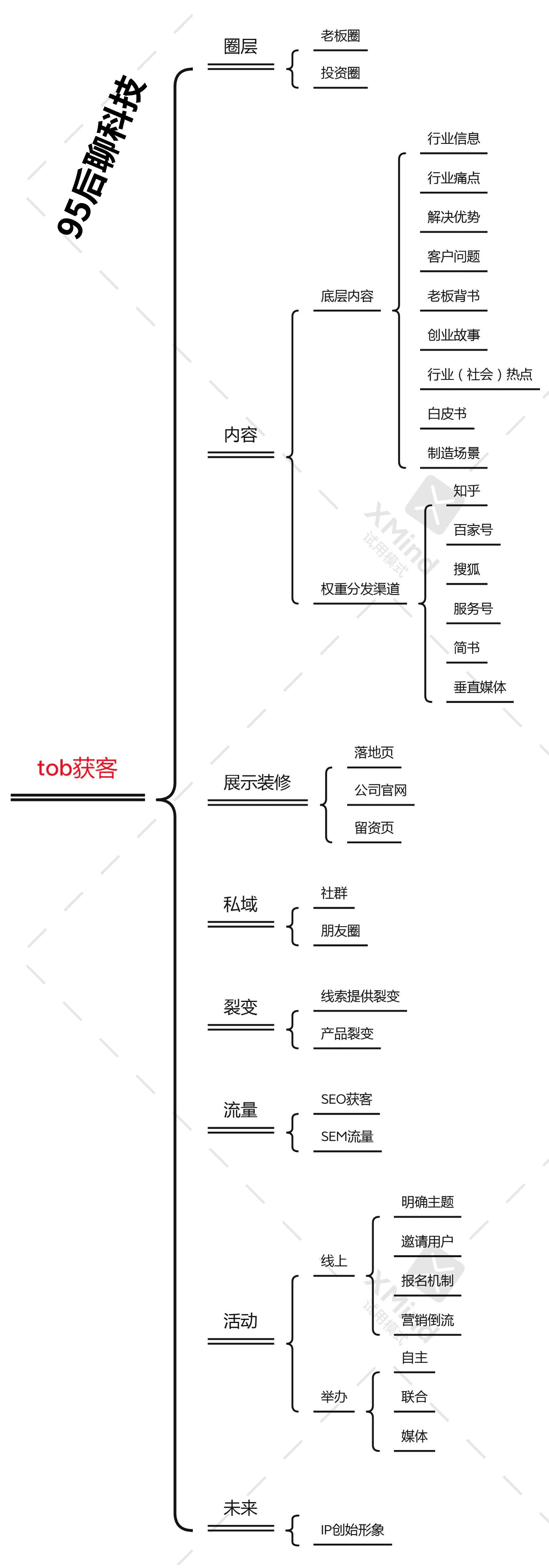 tob获客的增长公式 95后聊科技