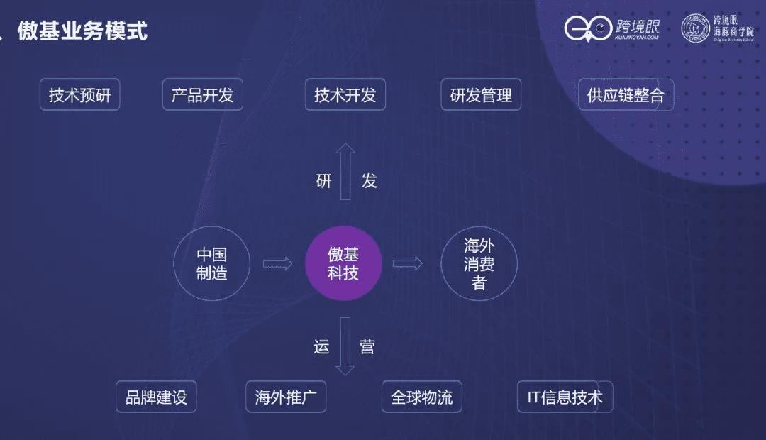 深度|陈贤亭:跨境征途,一个公式看三类卖家的增长模型