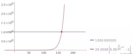 千聊微课刷屏的背后,有一个神秘的因子:K=6.58