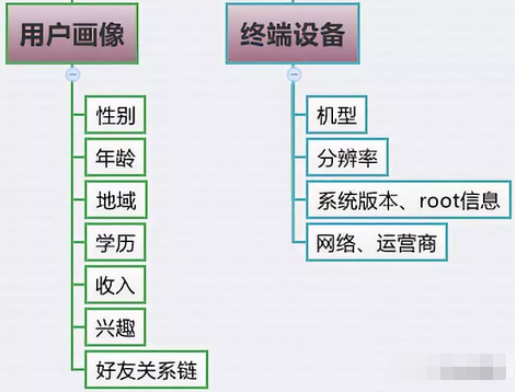 从腾讯的产品心法中学到的产品指标体系搭建模型