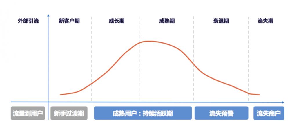 《人口红利逐渐消失后,增长黑客要懂得提升用户留存的三大场景》