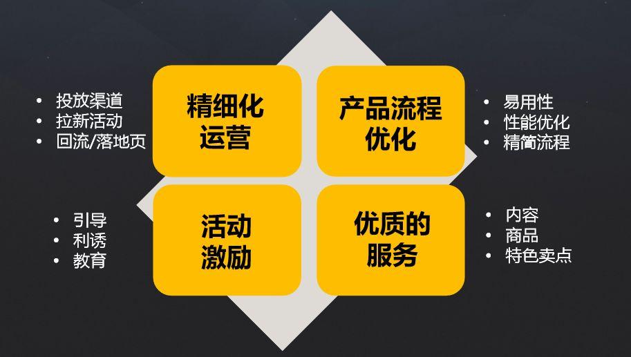 网易运营总监韩叙:如何做好新增用户的留存?