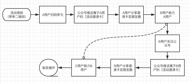 微信生态用户裂变增长方法拆解盘点 | 关于公众号裂变、个人号裂变、社群裂变、小程序裂变