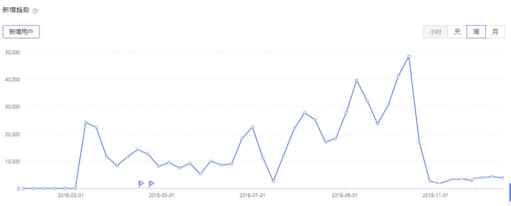 拼任务的增长黑客分析