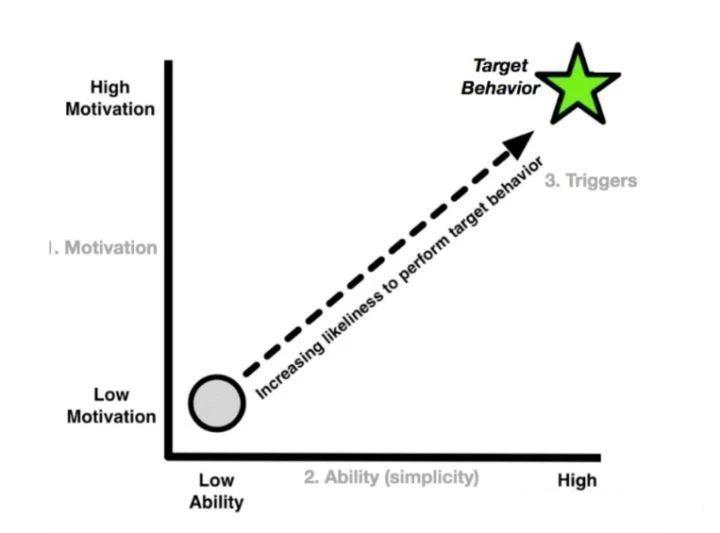 做用户运营最常用的几个用户模型