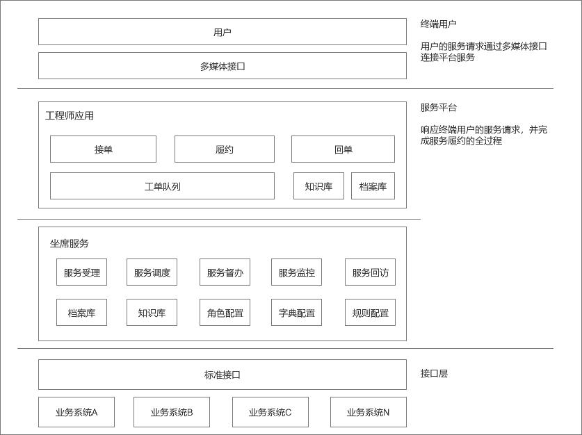 《浅析产品的信息架构、产品架构与业务架构》