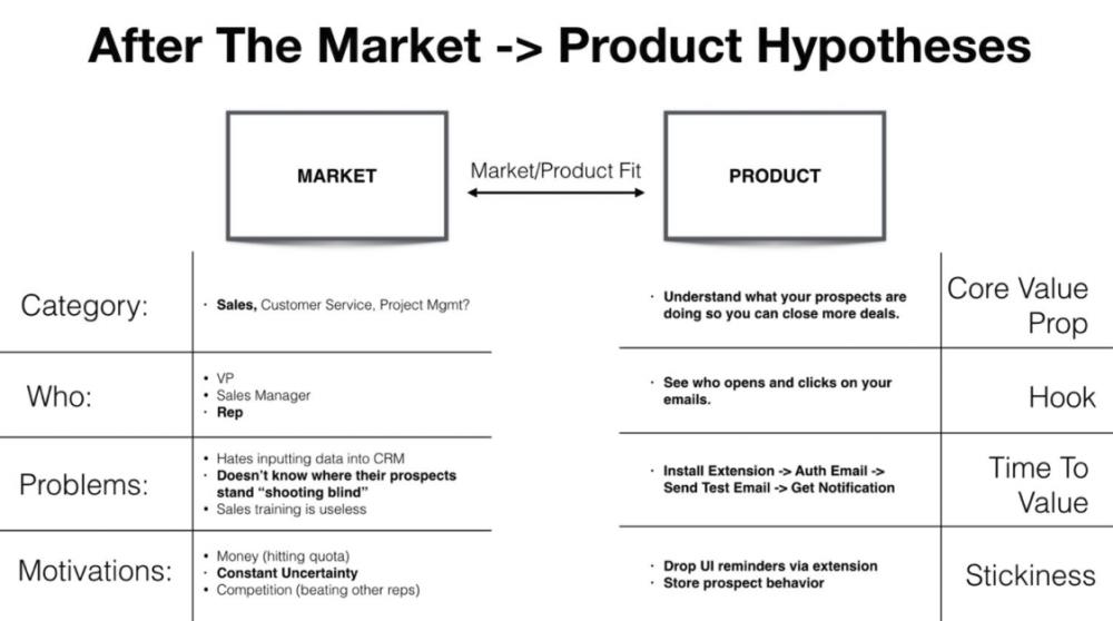 《企业增长的基石是市场、产品、渠道和商业模式四大关键要素之间的相互匹配》