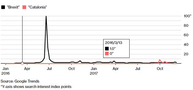 谷歌最热门财经关键词:比特币、房产泡沫和科技股