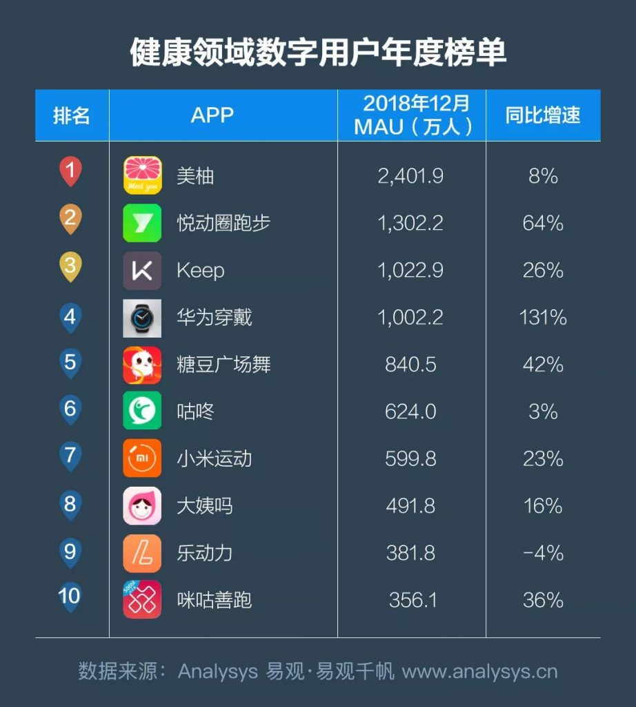 商业增长:2018中国数字用户行为分析,通过9大趋势带你洞察用户偏好
