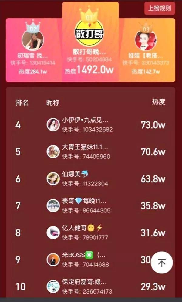 《快手电商江湖:喊麦、重金刷榜、疯狂卖货》