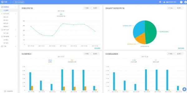 热云数据陈旭:数据驱动用户增长,搞定产品推广